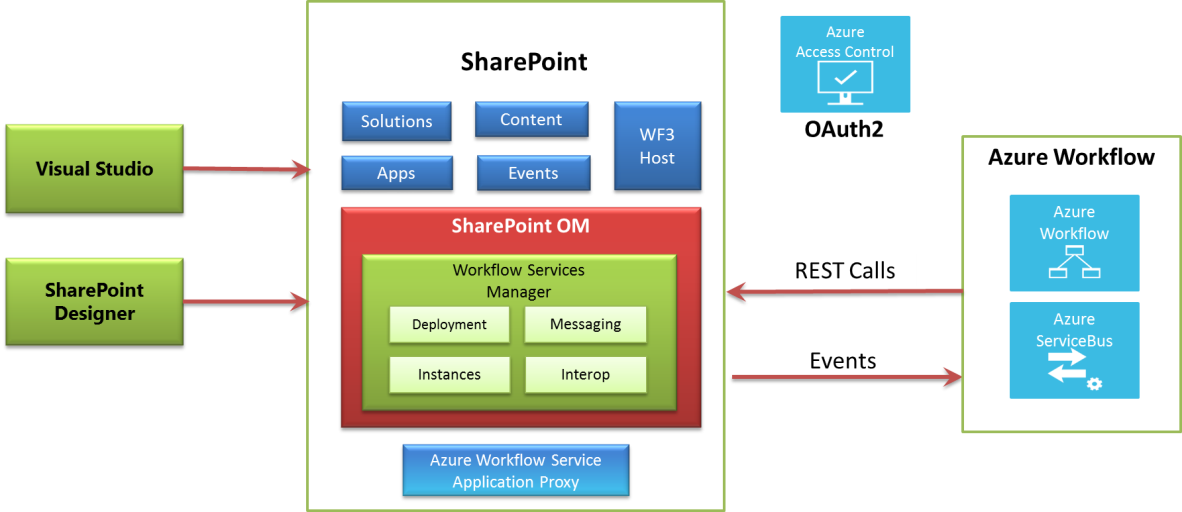 Sharepoint Journey Workflow Changes In Sharepoint 2013