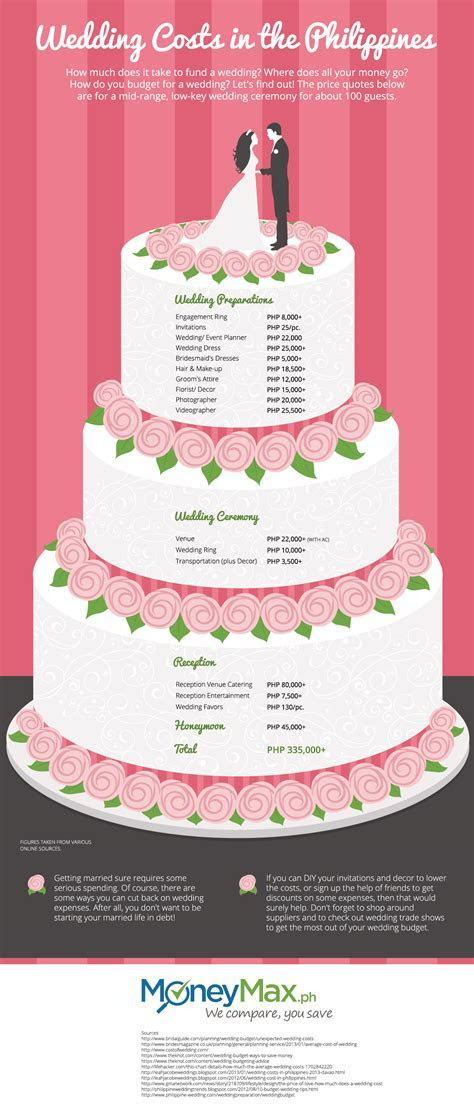 How Much Does a Wedding Costs in the Philippines