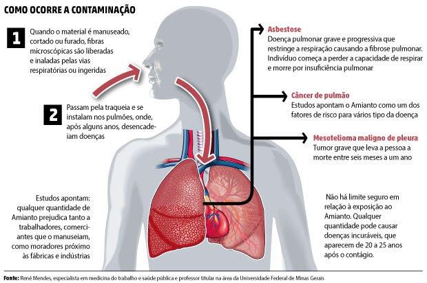 Resultado de imagem para amianto