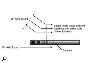Shotgun principle — showing how off-axis sound arrives at the capsule diaphragm via different path lengths, and thus different phases.