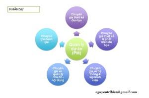 Cách sắp xếp nhân sự trong dự án Giáo dục trực tuyến (eLearning)