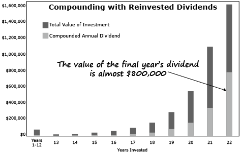 Now is the Time to Buy Dividend-Paying Stocks