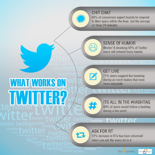 13 Ways to Use Twitter as an Effective Marketing Tool