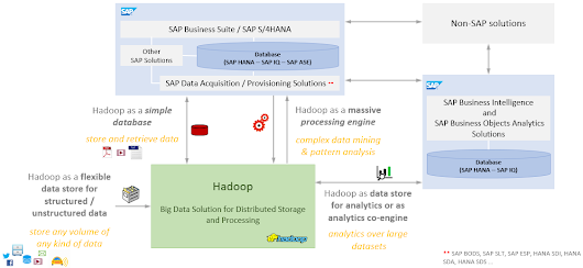 Bridging two worlds : Integration of SAP and Hadoop Ecosystems | SAP Blogs