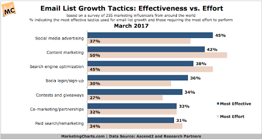 What Are Marketers Finding to be the Most Effective Email List Growth Tactics?