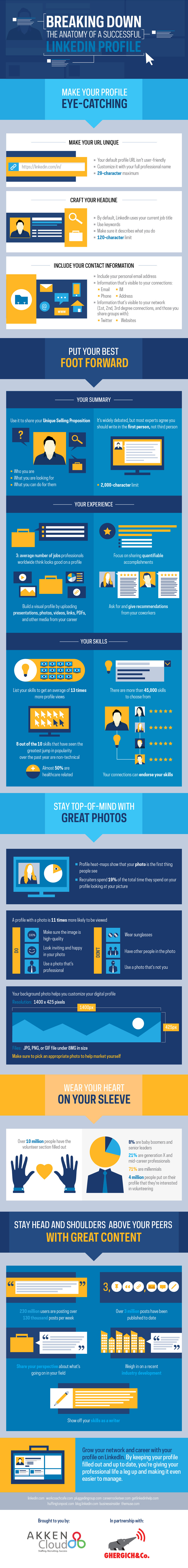 Breaking Down the Anatomy of a Successful LinkedIn Profile [INFOGRAPHIC]