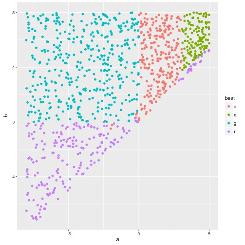 Gaussian variates truncated to a finite interval