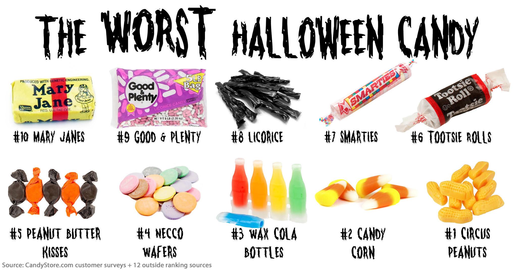 Worst Halloween Candy