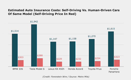Insurance and Self-Driving Cars