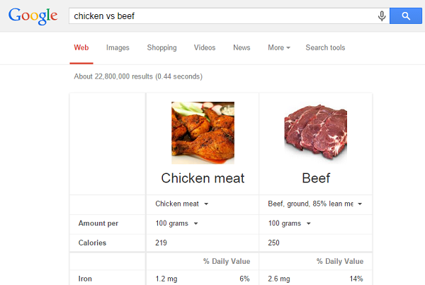 "Google ""[food] vs [food]"" to compare nutritional values."