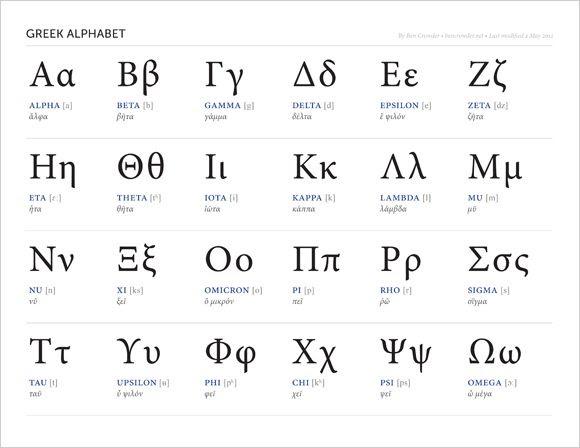 1000+ ideas about Greek Alphabet on Pinterest   Names of greek ...
