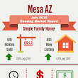 Mesa AZ Housing Market Trends Report July 2018 - Phoenix AZ Real Estate (480)721-6253