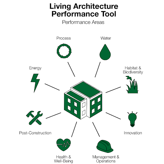 Living Architecture Performance Tool Propelled Into Pilot Project Phase