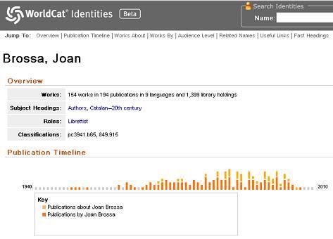 Joan Brossa a WorldCat Identities