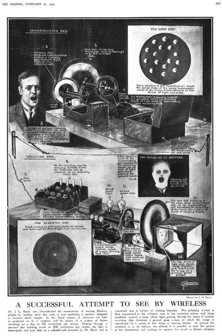http://en.citizendium.org/images/thumb/3/32/1925-Feb-28-Baird-TV-GRAPHIC-small.jpg/450px-1925-Feb-28-Baird-TV-GRAPHIC-small.jpg