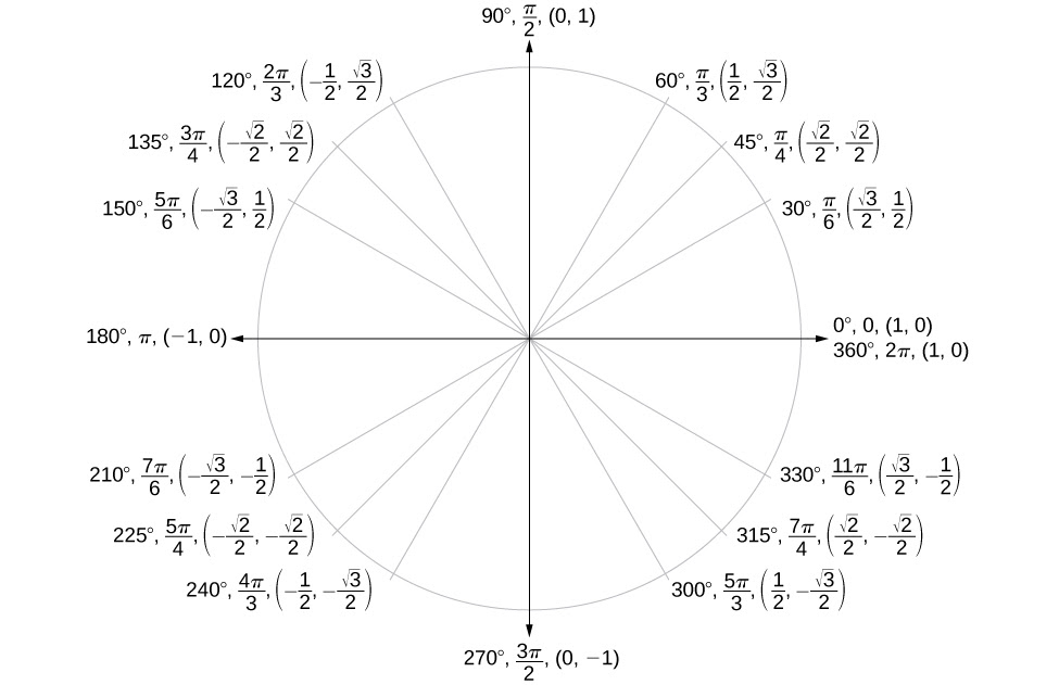 Unit Circle: Sine and Cosine Functions · Precalculus