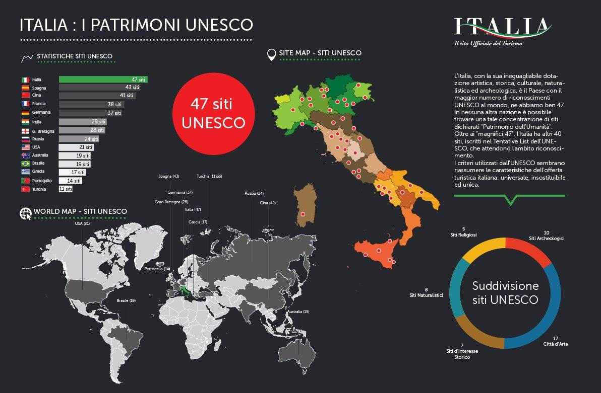 Tutti I patrimoni Unesco dell'Italia in una infografica.