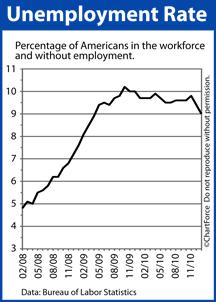 Unemployment Rate (2009-2011)