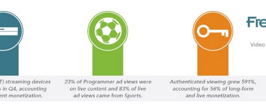 TV viewers migrate online: broadcaster online ad views up 67%
