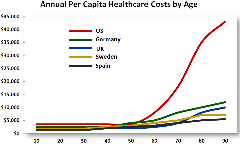 Discuss: Health Care Spending by Age and Country - The Big ...