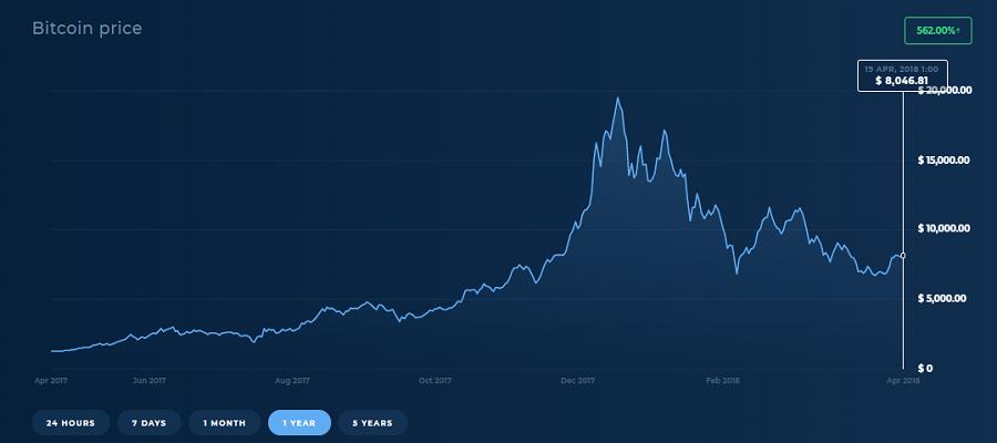 bitcoin trading sites canada
