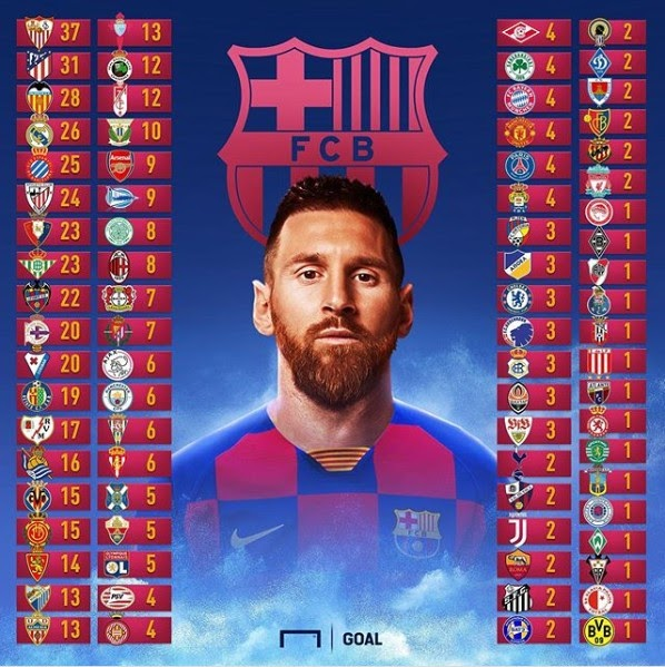All The Clubs Messi And Ronaldo Have Scored Against