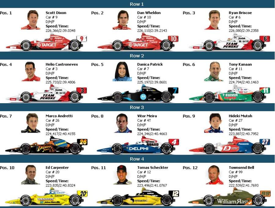 2008 Indy 500 Starting Grid