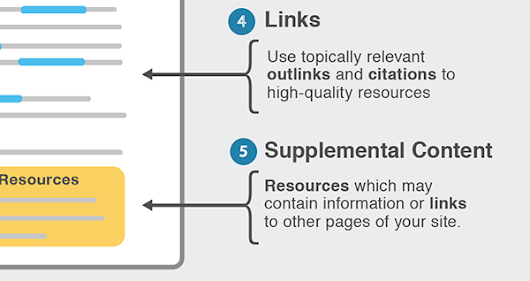 Illustrated Guide to Advanced On-Page Topic Targeting for SEO