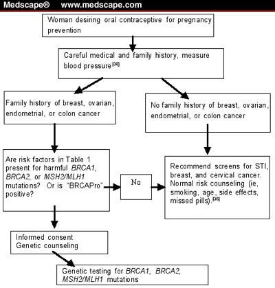blood pressure chart. history and lood pressure