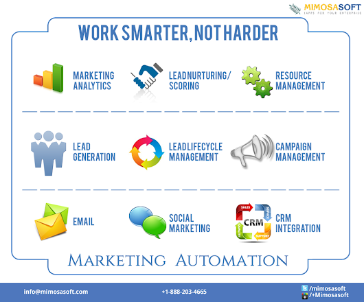 Work Smarter, Not Harder on Marketing Content | Mimosa Soft