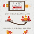 4 Ways Educational Technology Is Changing How People Learn Infographic