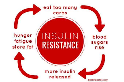 What Is Insulin Resistance - do you have it?