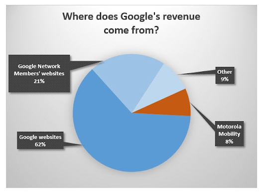 Search Marketers Need to Evolve: Google is Rewarding Marketing Strategists
