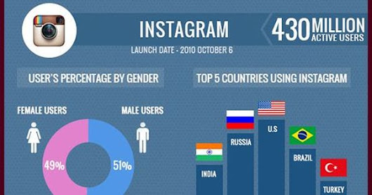 Social Media Users Statistics Infographics 2016 | Official GMI Blog