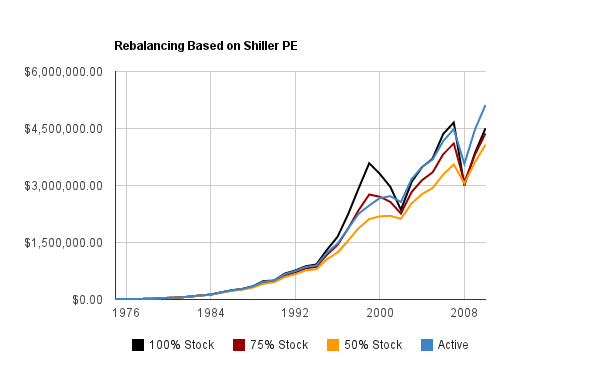 Index Fund Shiller PE