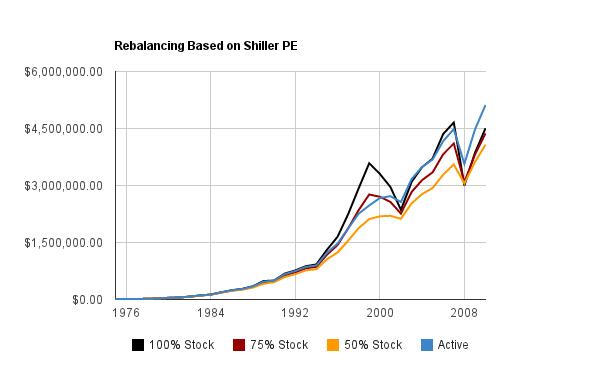 Index Fund Shiller PE
