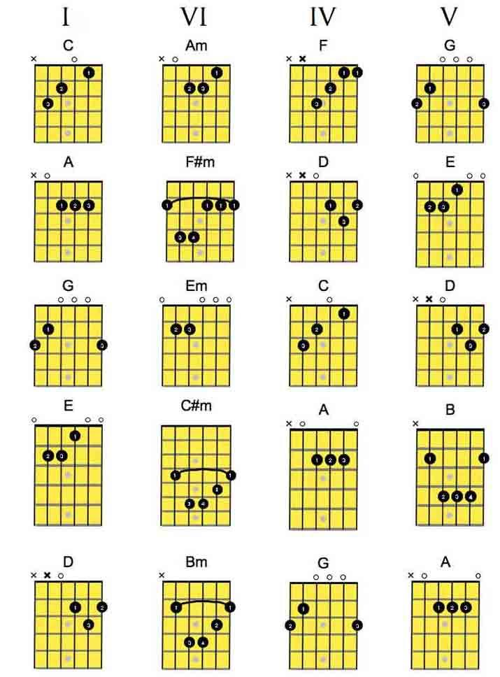 5 GUITAR CHORDS KEY OF E MINOR, MINOR GUITAR CHORDS KEY OF E