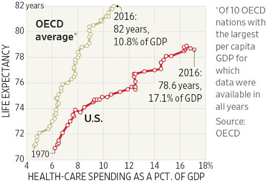 Why Americans Spend So Much on Health Care—In 12 Charts - WSJ