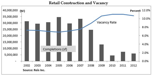 retail_construction