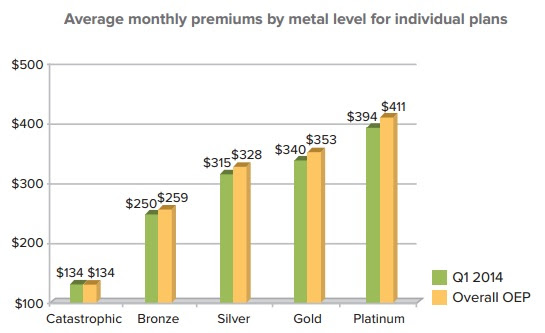 The Cost of Individual Health Insurance on the Private ...