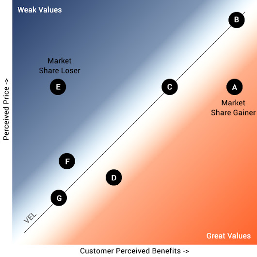 Setting The Price - Customer Perceived Value vs Pricing