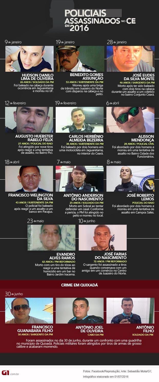 Policiais assassinados no Ceará em 2016 (Foto: Sebastião Mota/G1)