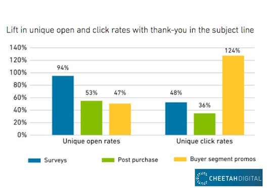 The Impact of Saying Thanks in Email Subject Lines