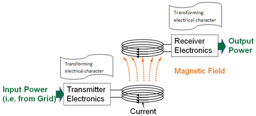 Large-Scale, Commercial Wireless Inductive Power Transfer (WIPT) for Fixed Route Bus Rapid Transportation - IEEE Transportation Electrification Initiative Web Portal