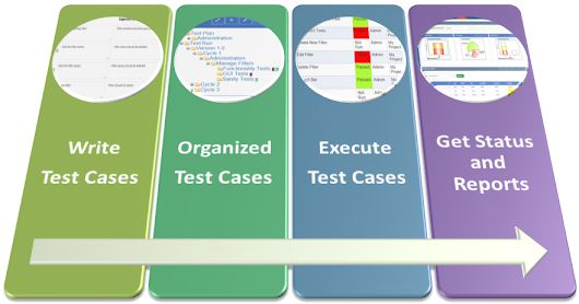 A Few Things Everyone Should Know About Test Case Management Tool