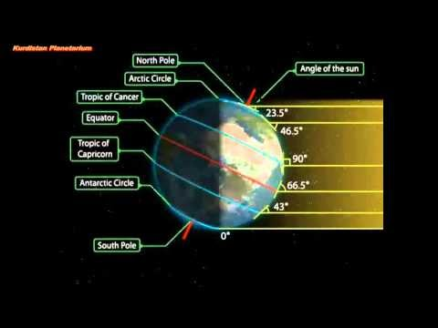 Equinox Near Me >> UPSCTarget2014: NCERT : Motions of earth(Seasons)Solstice ...