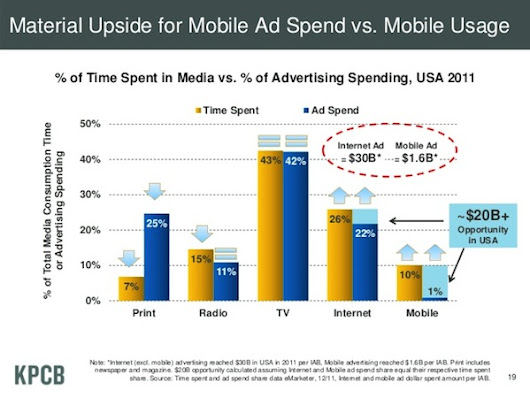 The scariest chart in Mary Meeker's slide deck for newspapers has gotten even a little scarier