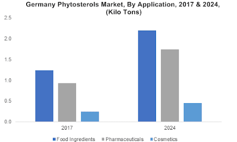 Phytosterols Market Statistics, Trends, Growth Forecast, Research Report, 2024