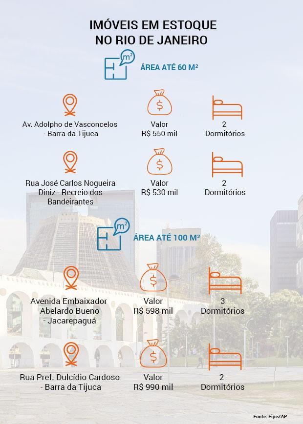 Imóveis tabel RJ  (Foto: Divulgação)