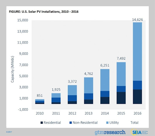US Market Offers Bright Outlook for PV Manufacturers | Targray